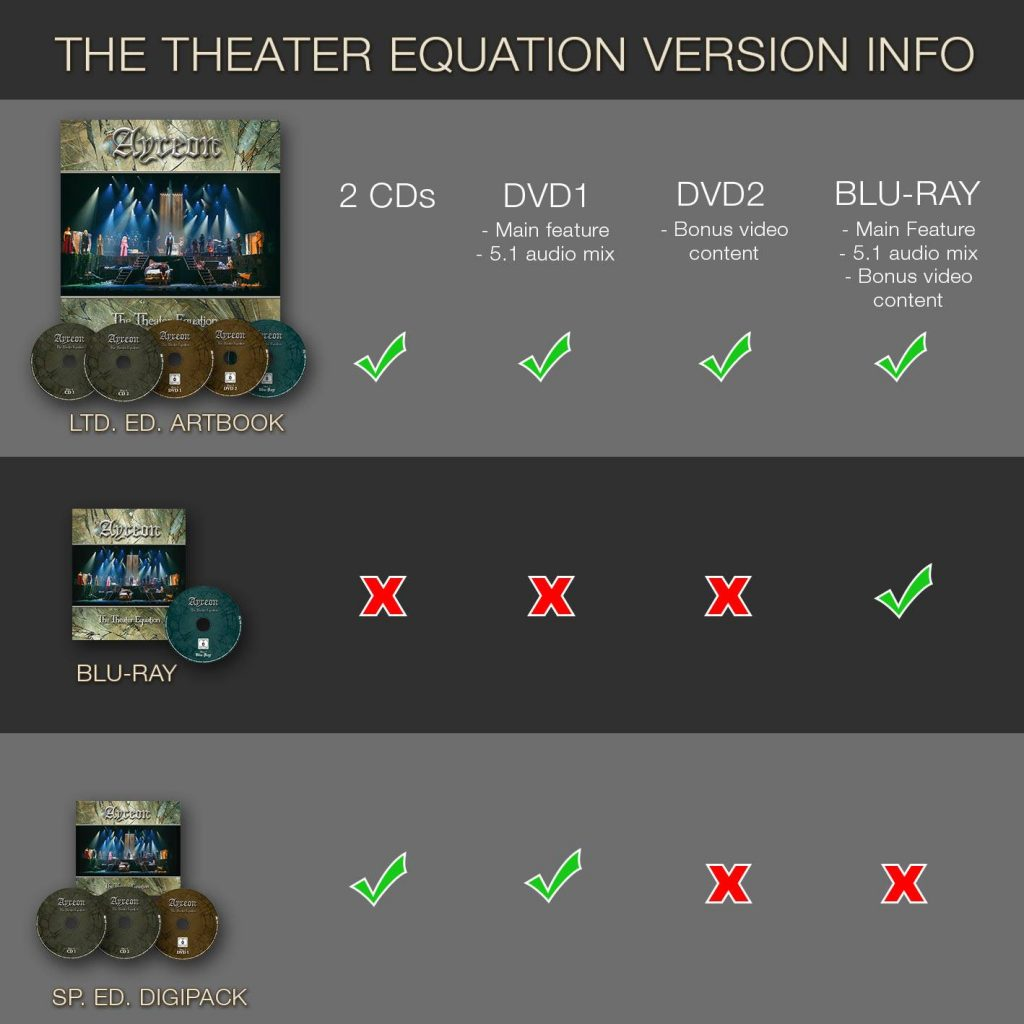 Theater Equation product versions